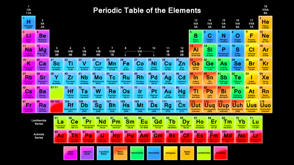 Periodic Table what is so on the periodic table : Periodic Table of Elements! This one has all the elements known so ...