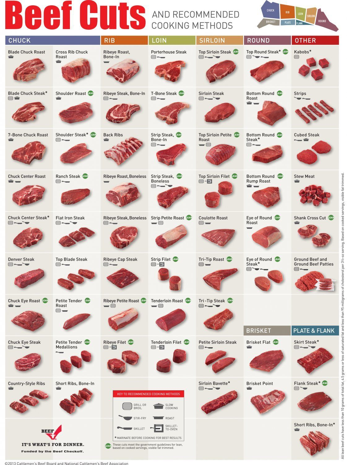 Photo of Beef Cuts Recommended Cooking Methods Chart 13″x19″ (32cm/49cm) Polyester Fabric…
