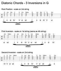 String Banjo Chord Inversions  Banjo Tablature And Songs