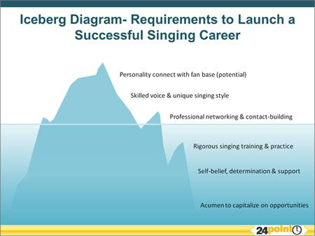 iceberg diagram in powerpoint for easy customization business
