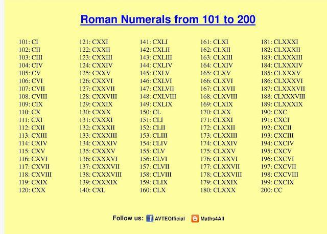 ROMAN NUMERALS 101 to 200   Math education   Roman numerals, Math