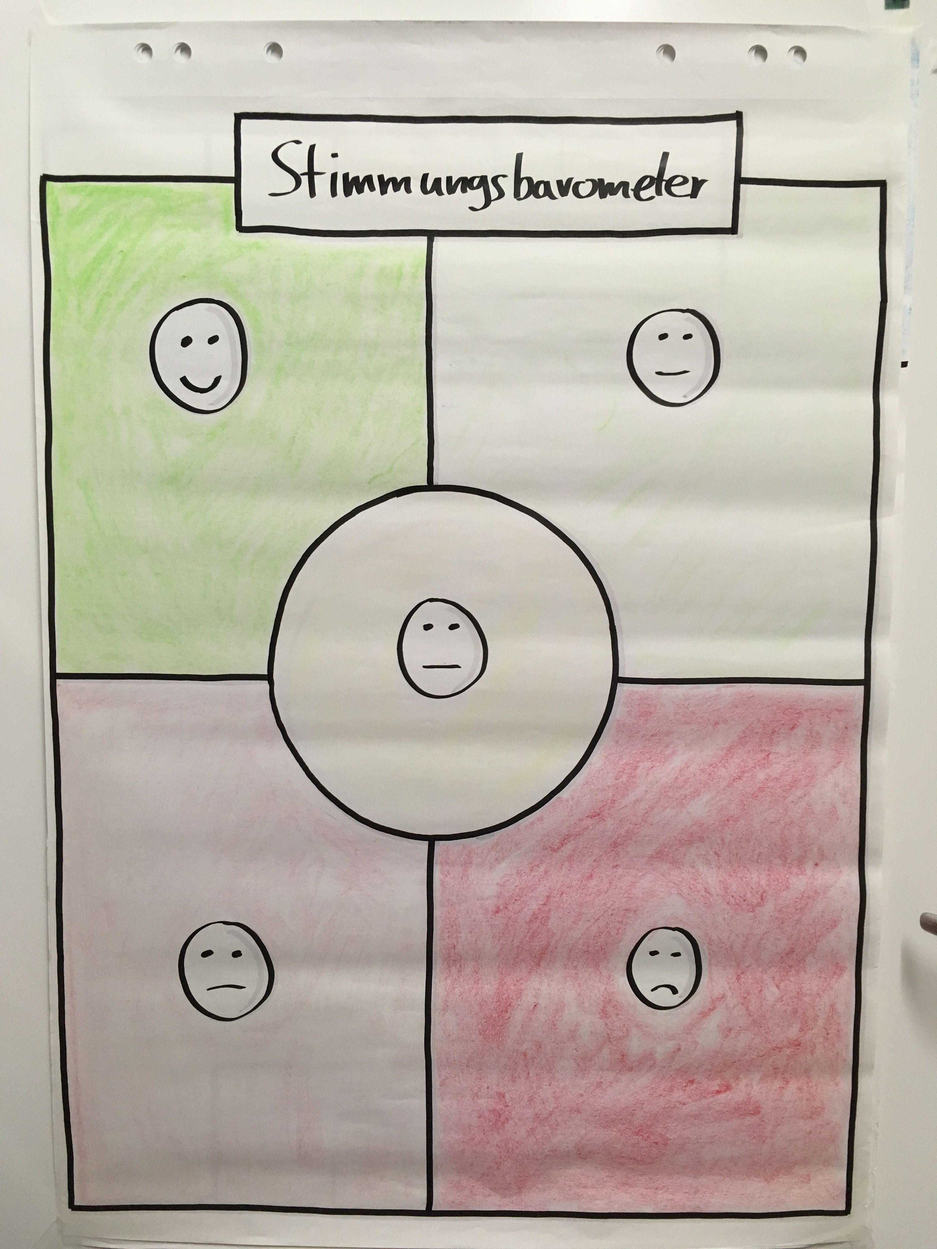 Stimmungsbarometer Fur Teams Menschenfuhrung Flipchart Gestalten Psychologie Lernen