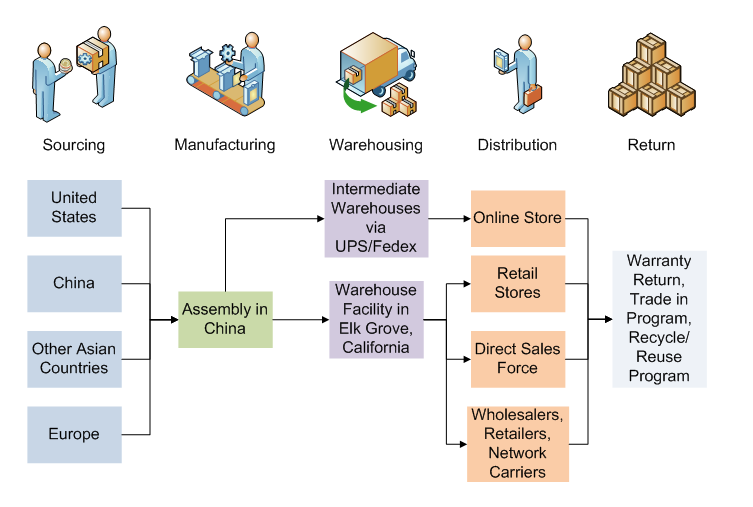 how to create a supply chain map