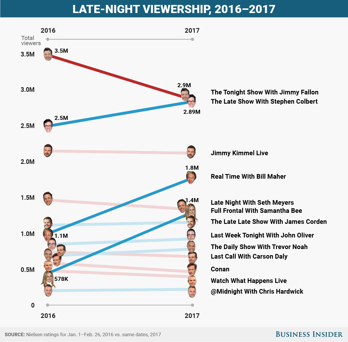 Whos Winning And Losing Late Night Tv Under Trump Late Night Show Late Nights The Late Late Show