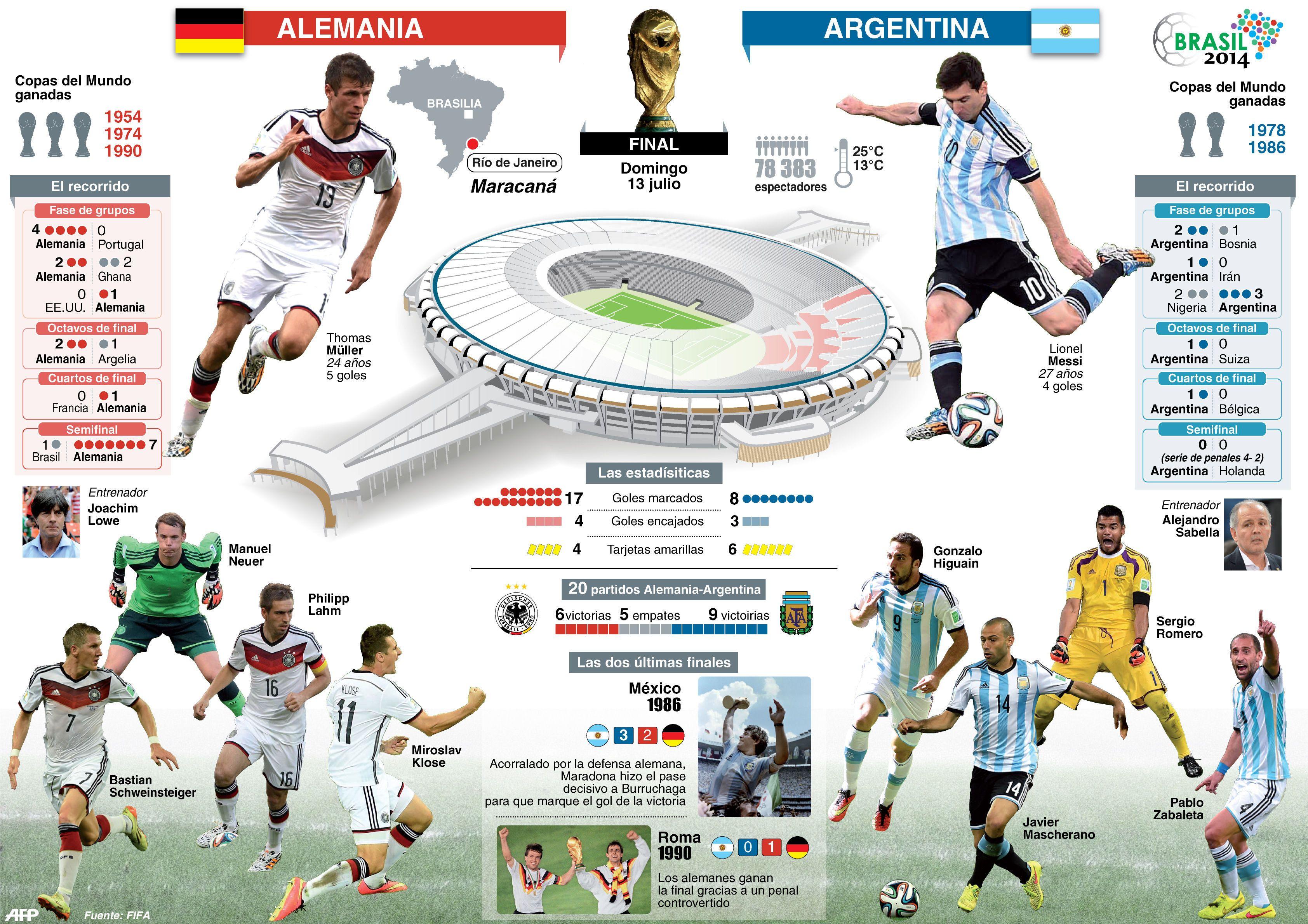 Tipo de infografía: Comparativa. Título: Alemania vs. Argentina. Fuente: FIFA