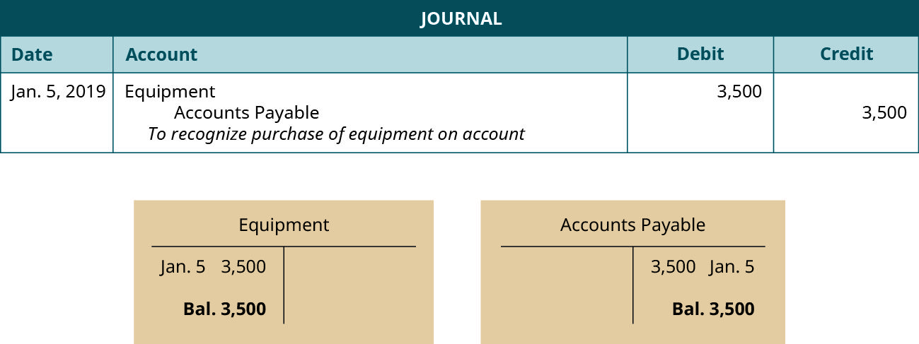 Use Journal Entries To Record Transactions And Post To T Accounts