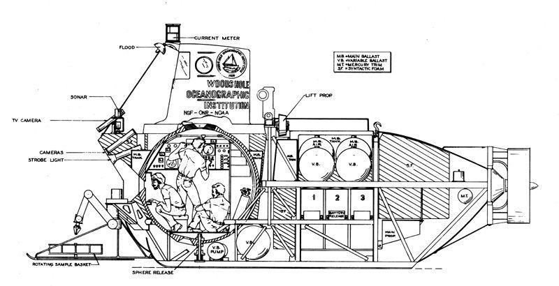 diagram of the alvin submarine