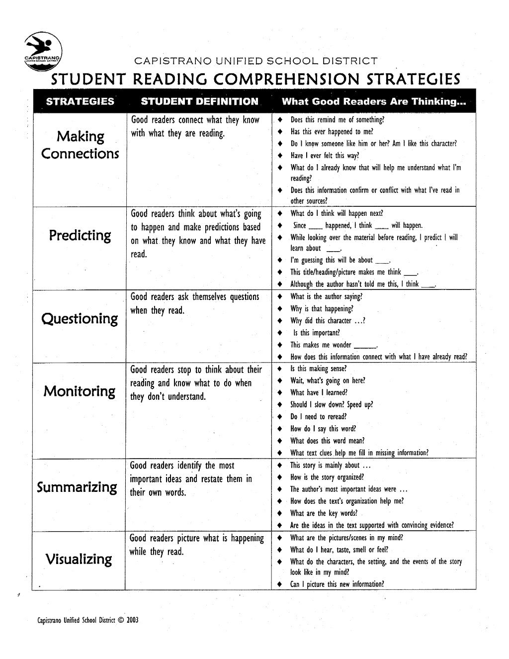 Reading Comprehension Strategies List By Andrea Hnatiuk