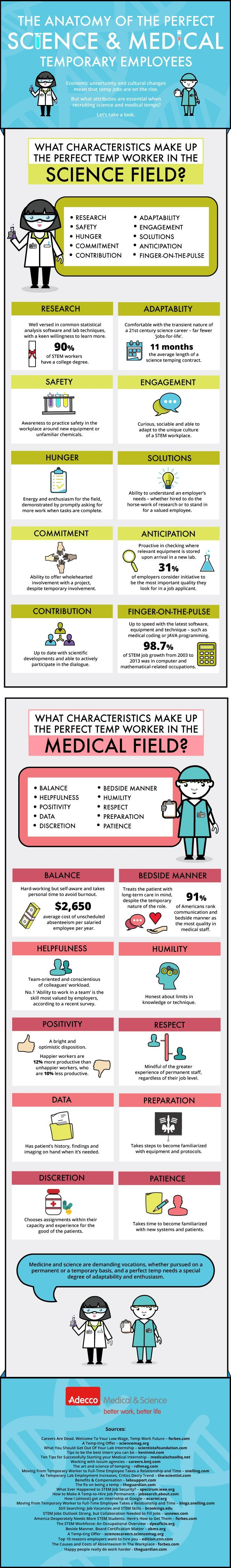 The Anatomy of the Perfect Science and Medical Temporary Employees ...