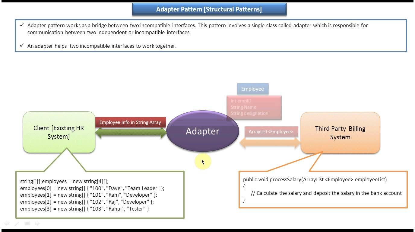 Adapter Design Pattern Introduction Adapter Design Pattern