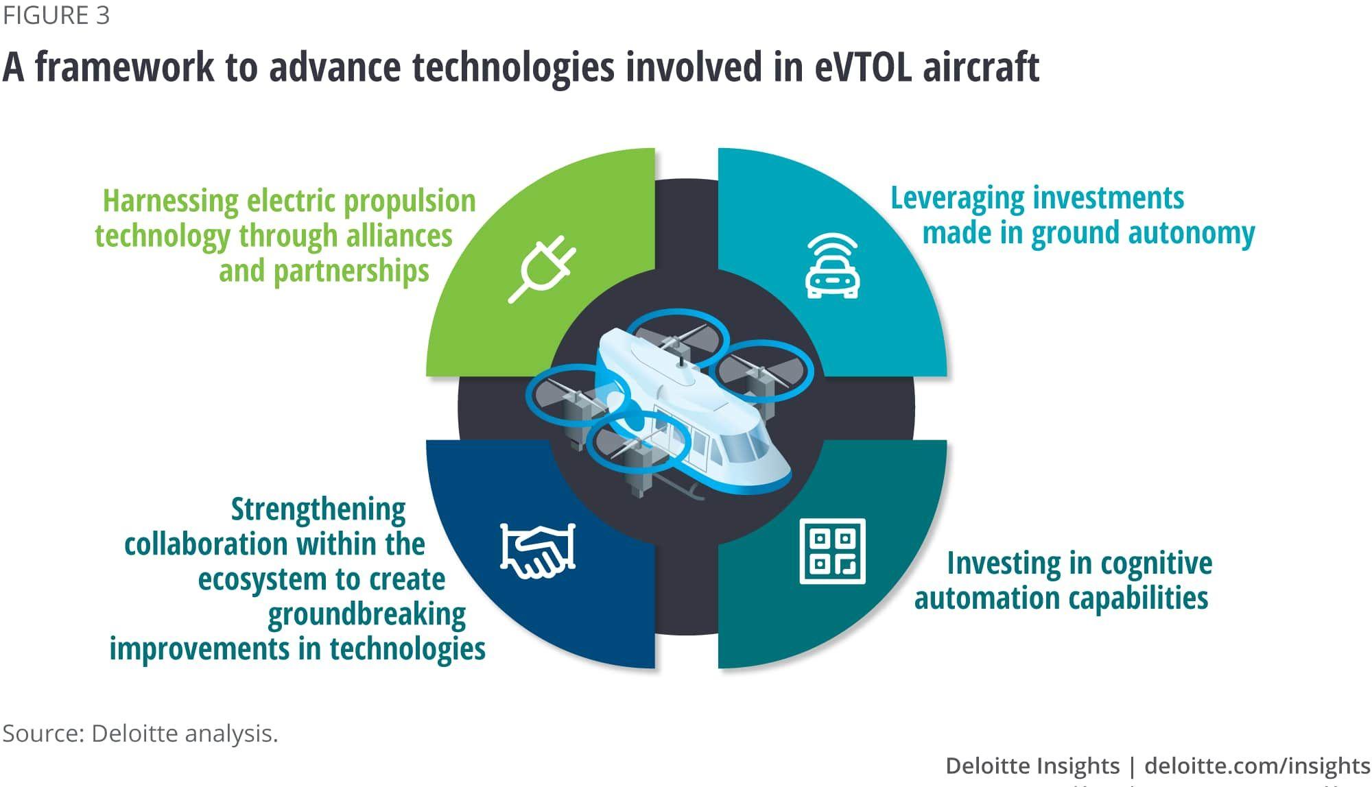 A framework to advance technologies involved in eVTOL