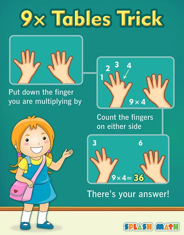 best 25  multiplication tricks ideas on pinterest