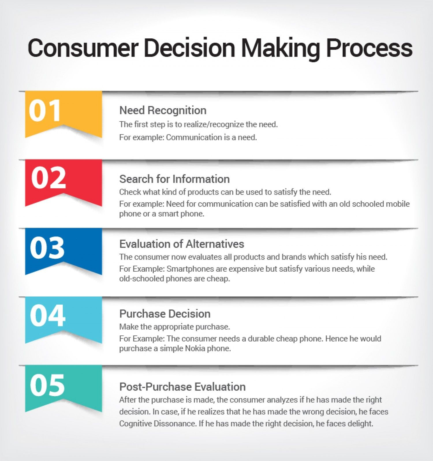 Consumer Decision Making Process Infographic | DESIGN ...