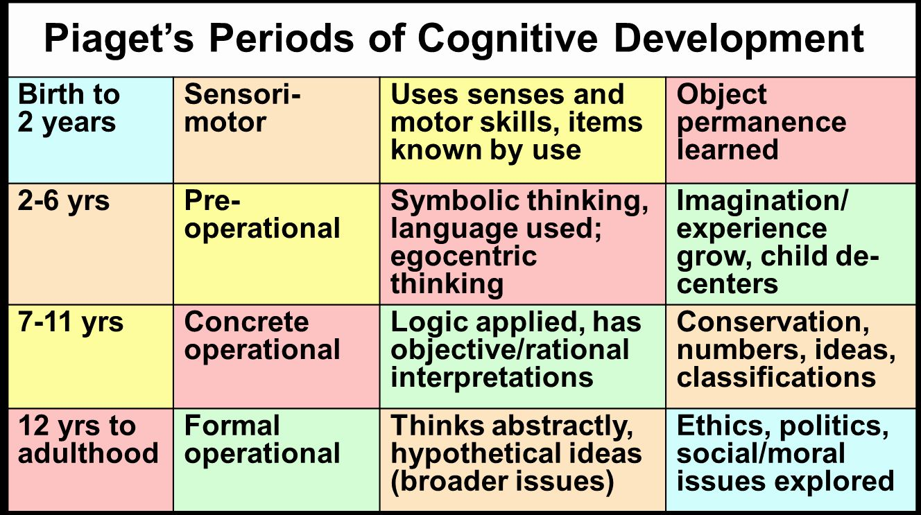 Piaget Developmental Stages Chart Beautiful Stages Of Development Chart Pia Freud Eri Cognitive Development Child Development Theories Child Development Stages