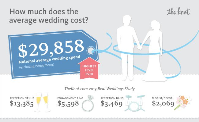 The National Average Cost Of A Wedding Is… | Wedding costs, The o