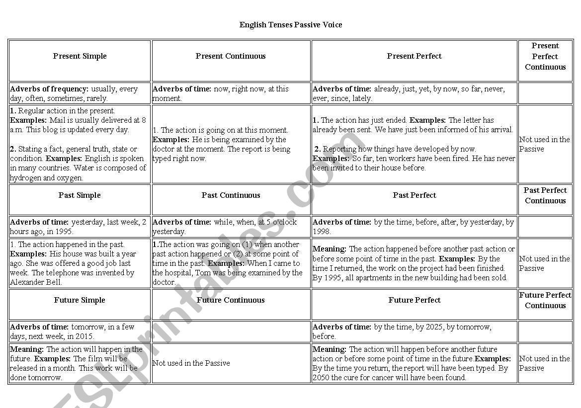 English Tenses Table Chart Worksheet