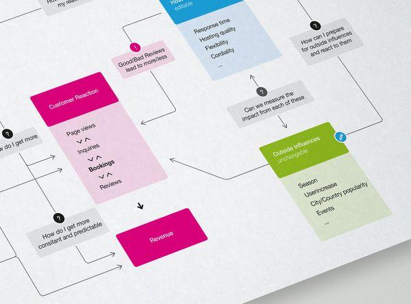 Airbnb Sitemap By Martin Oberhäuser, Via Behance