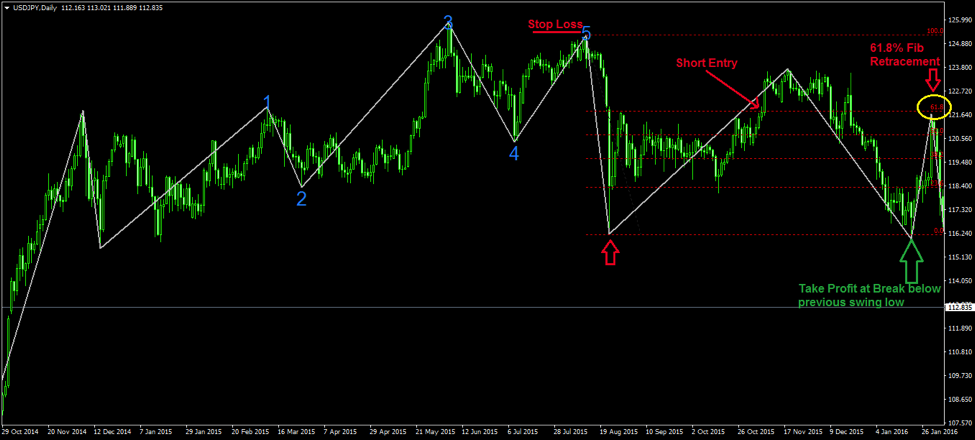free elliott wave software for forex