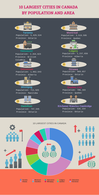Largest Cities In Canada Infographic Information Graphics Technical Writing