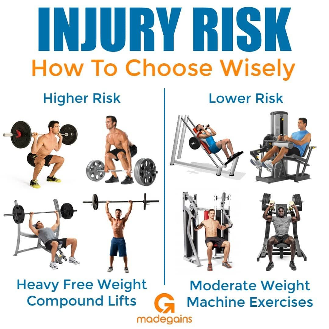 10 Most Common Gym Injuries And How To Prevent Them Gymguider Com Compound Lifts Exercise Gym Workout Tips