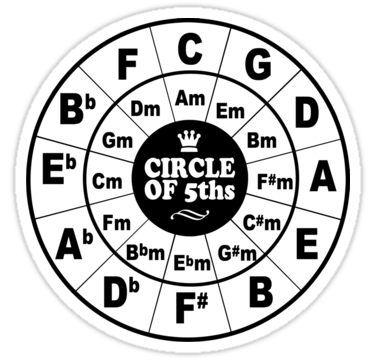 Basic Jazz Guitar Chords Diagrams