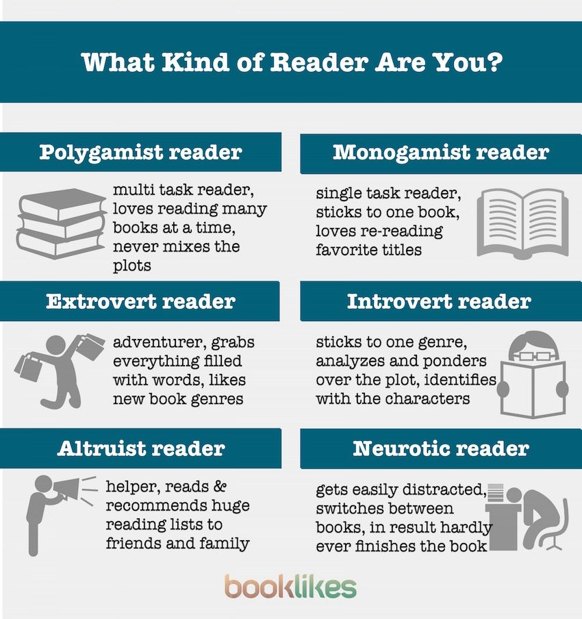 The team from BookLikes, the popular book discovery site, has explored the different types of readers, and the outcome is this handy…