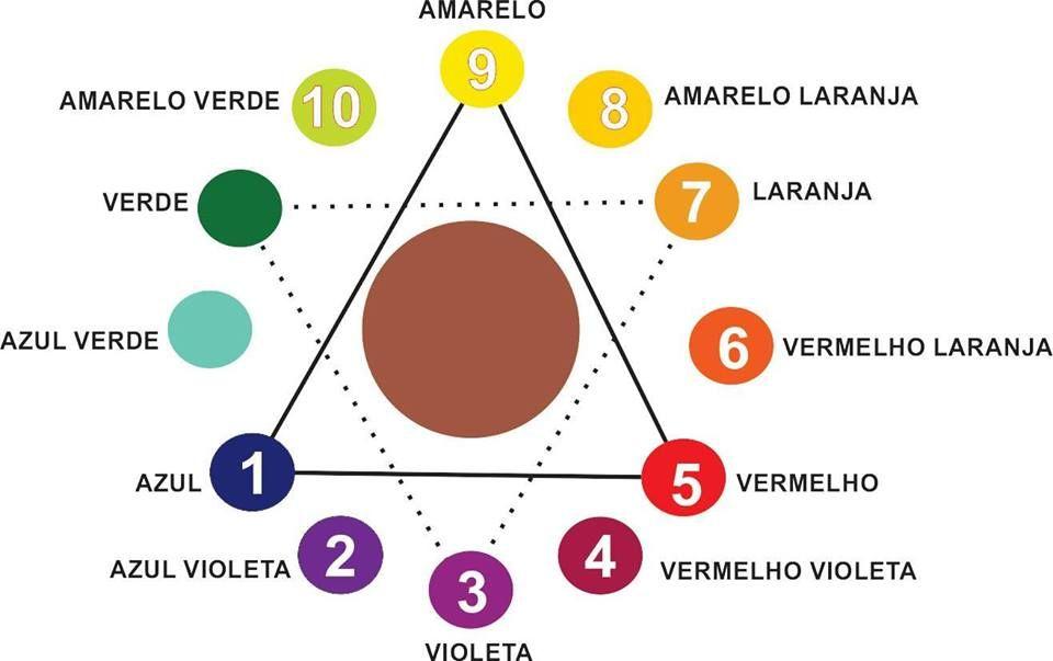 Fabuloso Colorimetria | Micropigmentação | Pinterest | Sobrancelhas  WJ78