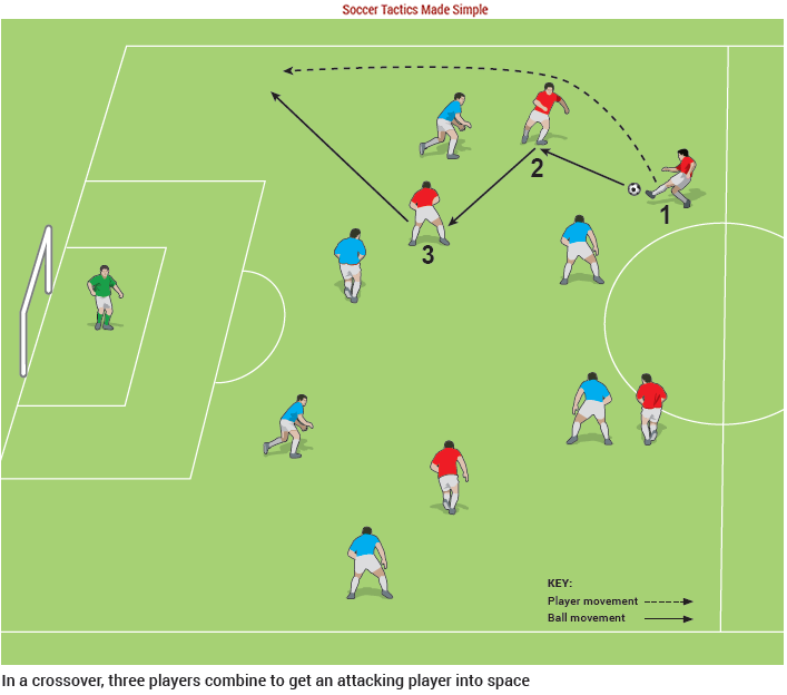 Attack With Width Using The Crossover Football Coaching Drills Soccer Drills Soccer Workouts
