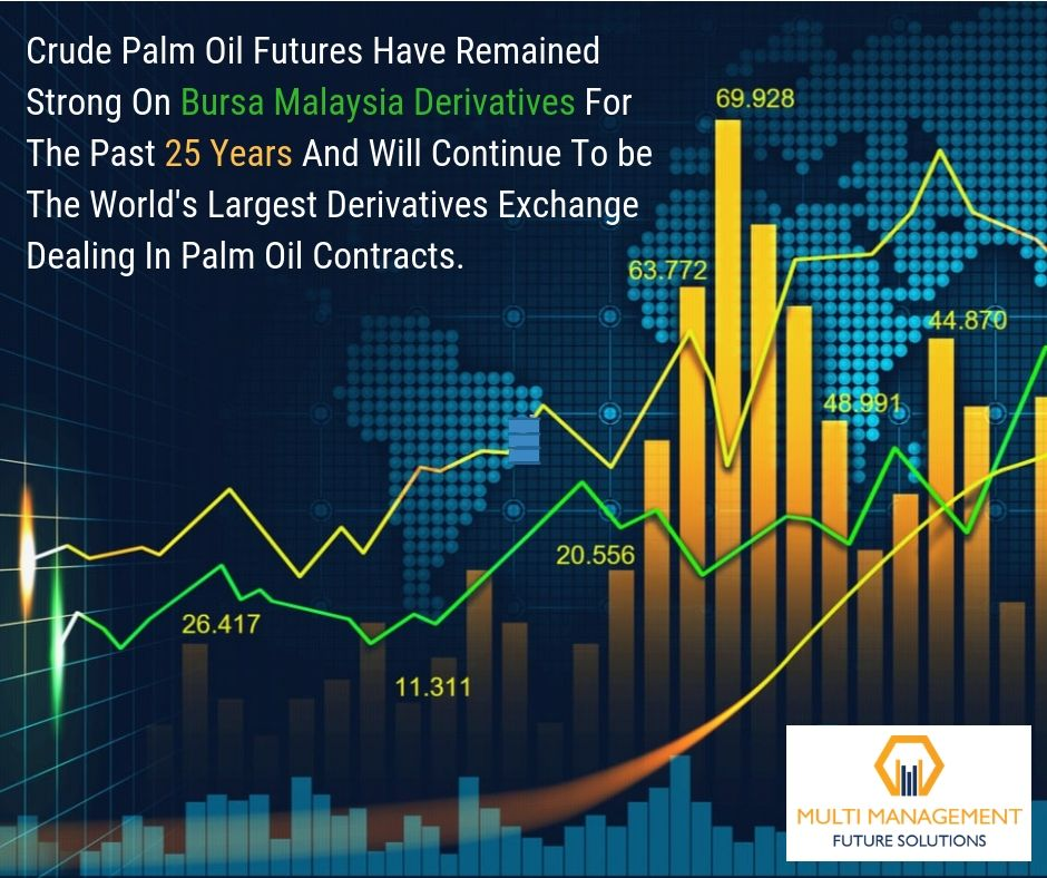 Crude Palm Oil The largest Derivatives Exchange and have