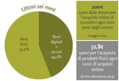 L'E-commerce è la nuova passione on line del Bel Paese. A svelarlo è Net Retail - Il ruolo del digitale negli acquisti degli italianiun recente studio elaborato da Human Highway in collaborazione ...