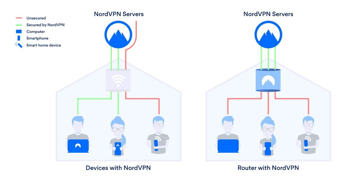 How To Set A Vpn On A Router