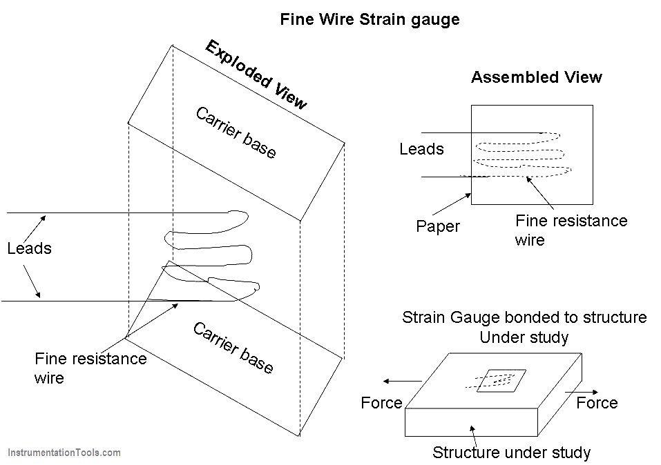 Fine Wire Strain Gauge Principle Gauges Wire Strains