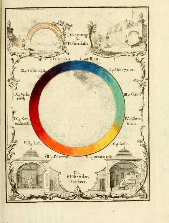 Colour wheel from Versuch eines Farbensystems, by Ignaz ...