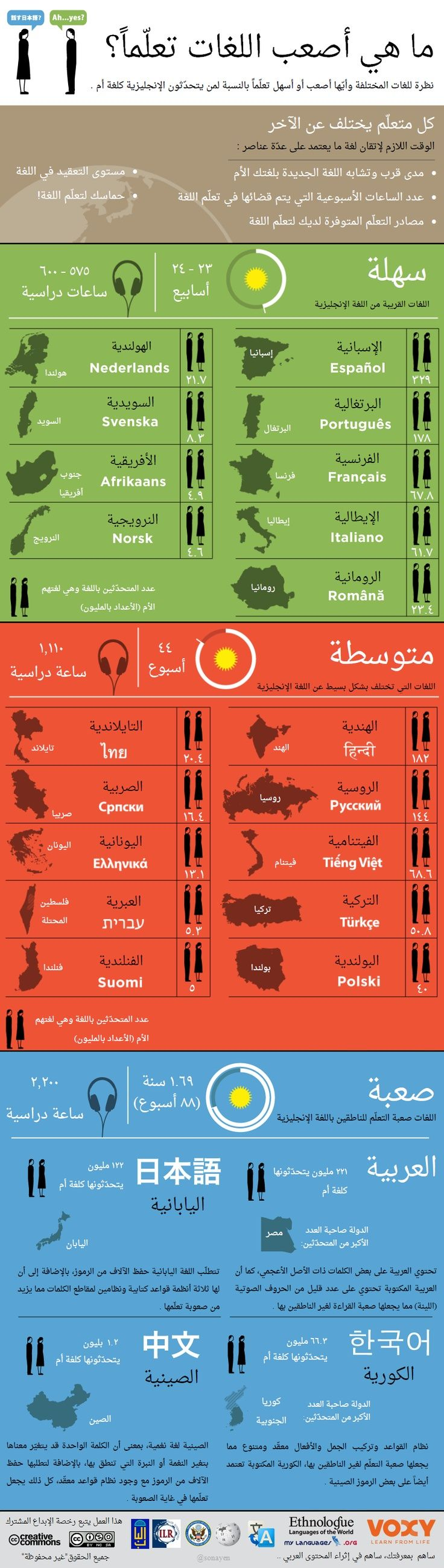 What Are The Hardest Languages To Learn An Arabic Infographic Http Itz My Com Learning Languages Learn Arabic Language English Language Learning