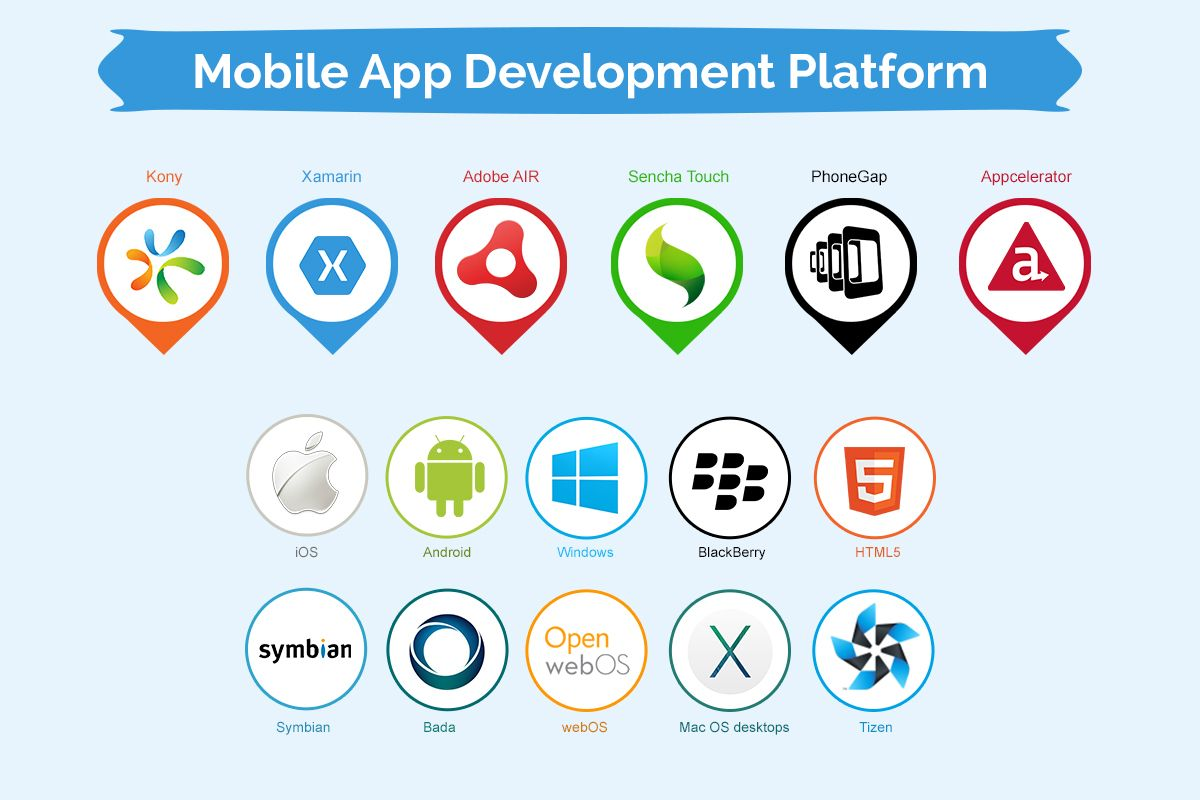 The Best Mobile Application Development Platforms for Your