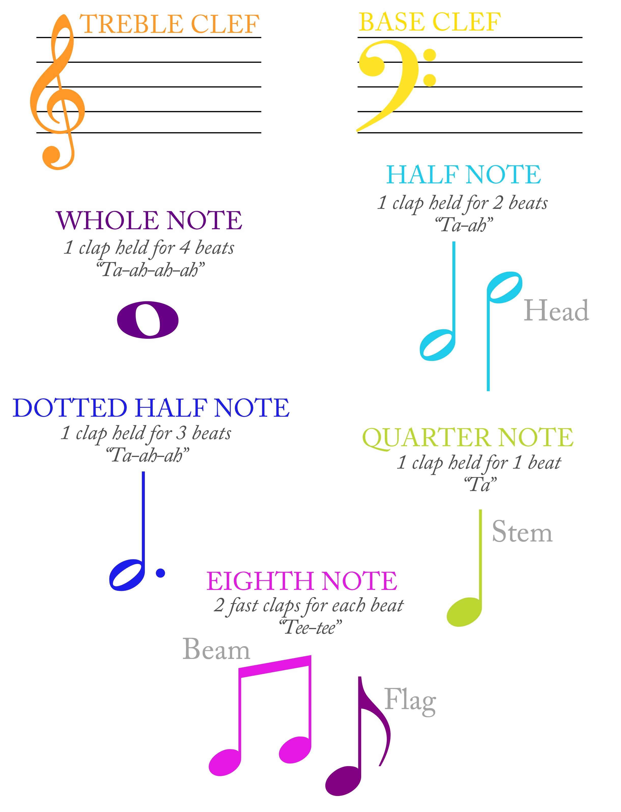Tin Whistle Music Notes Vocabulary And Note Parts