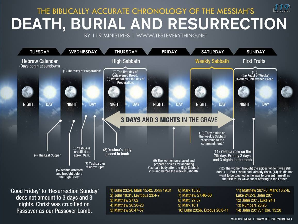 Image result for Yeshua honorably buried