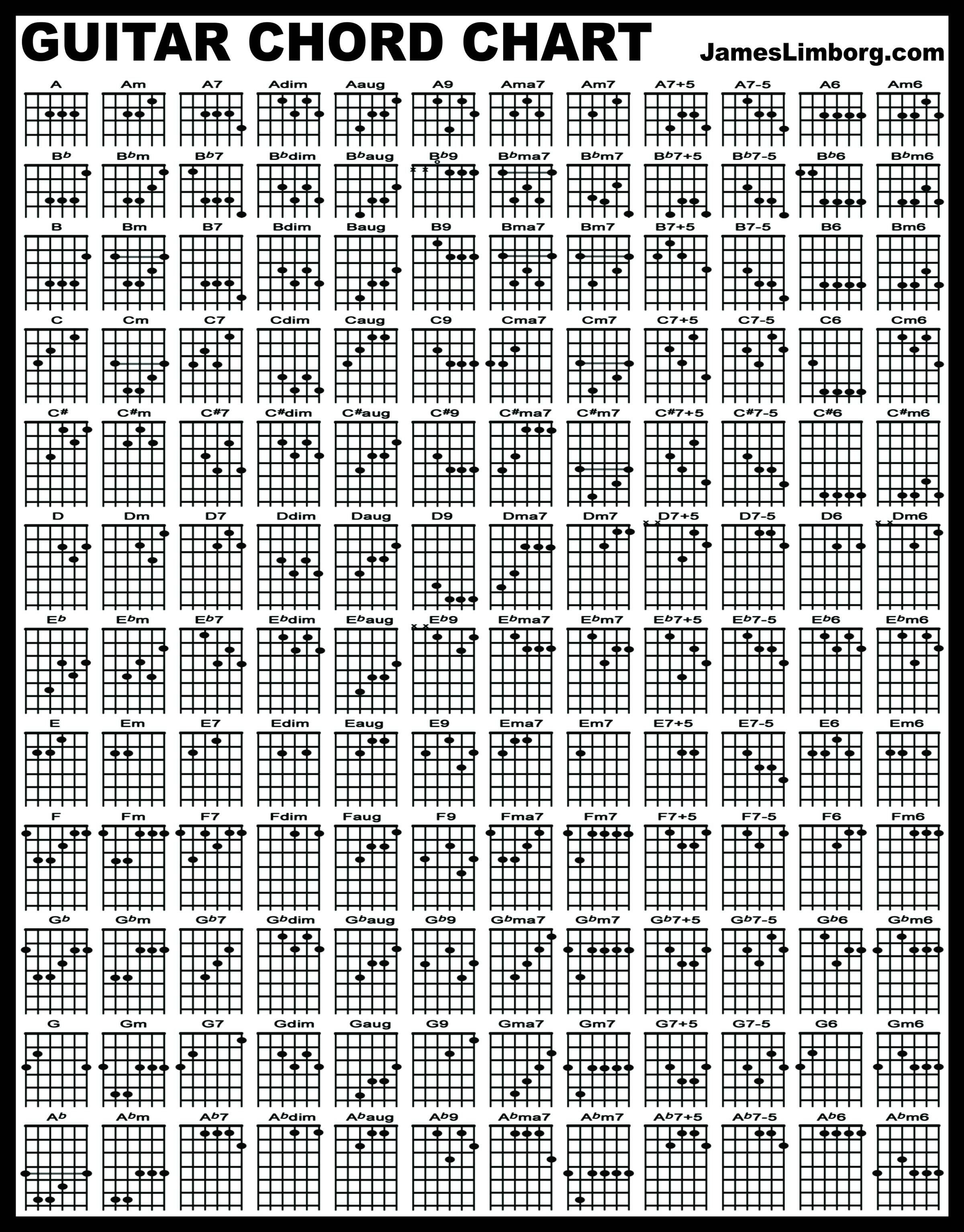 Guitar Scales Infographic Google Search Musica Pinterest