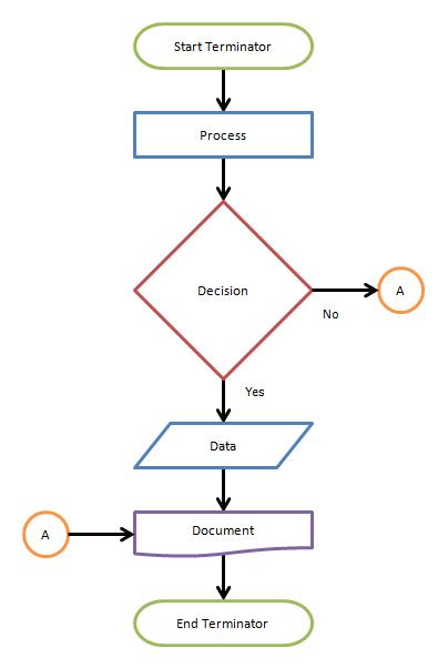 Pengertian flowchart dan simbol flowchart pusat pengetahuan pengertian flowchart dan simbol flowchart pusat pengetahuan ccuart Image collections