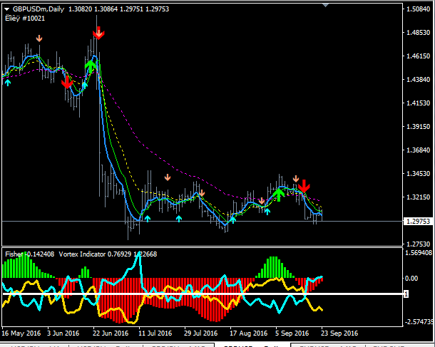 Download Free Forex Fisher and Vortex System | forexobroker blog