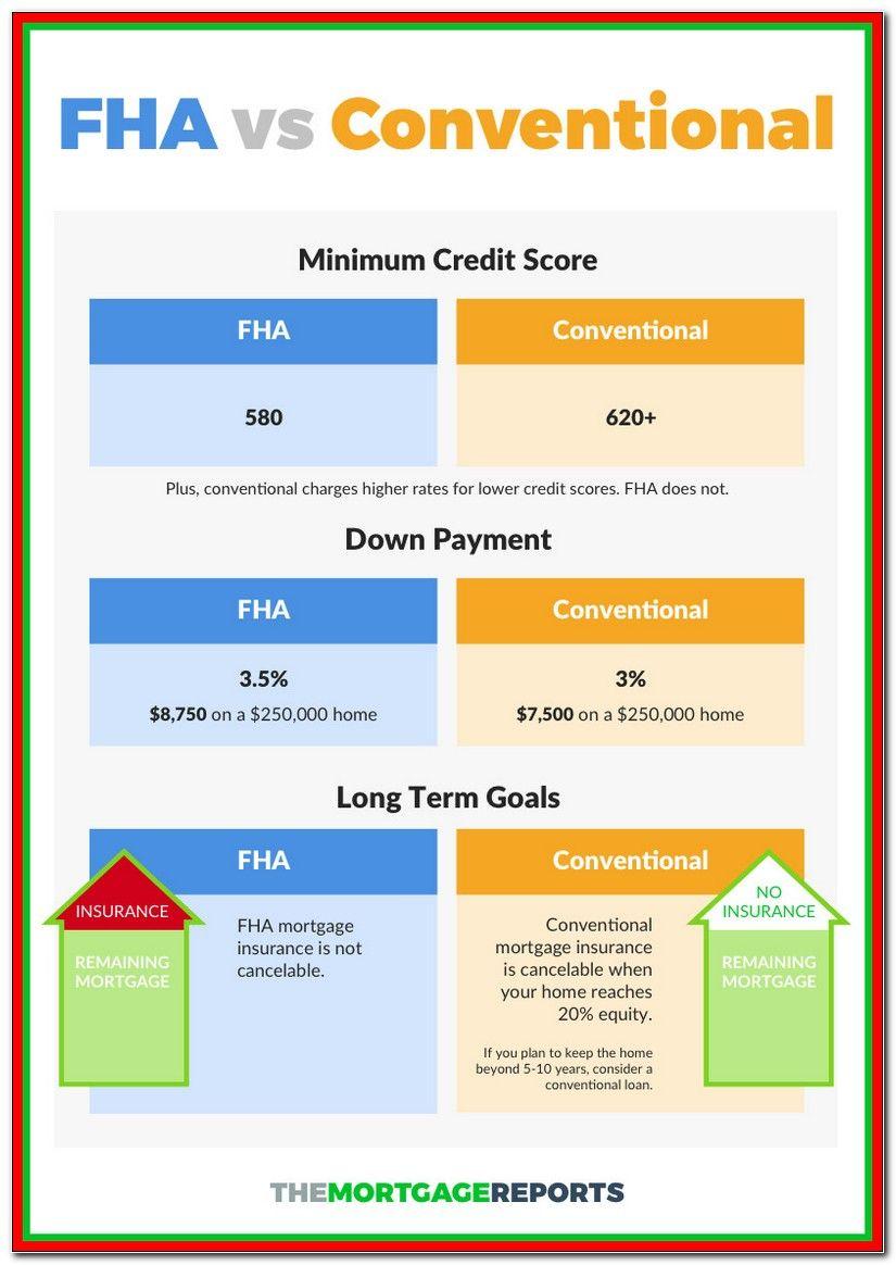 Fha Loan Interest Rate
