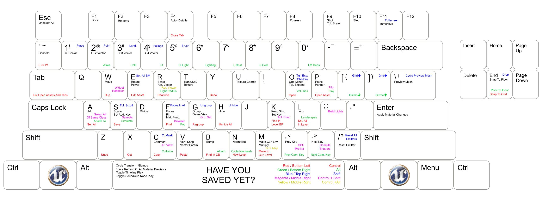 UE4 Keyboard Shortcuts | UE4 | Keyboard shortcuts, Keyboard