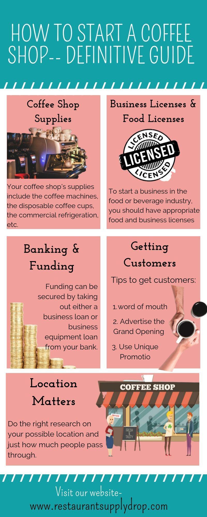 How to start a coffee shop definitive guide starting