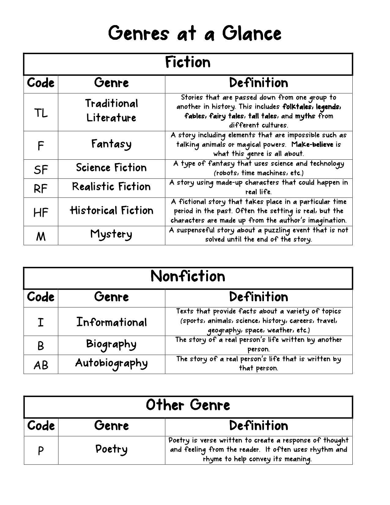 Genre Worksheet 3rd Grade Genres at A Glance for Reader S Notebook   40  book challenge [ 1651 x 1275 Pixel ]