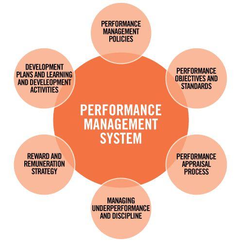 Performance Management System  Training    Student