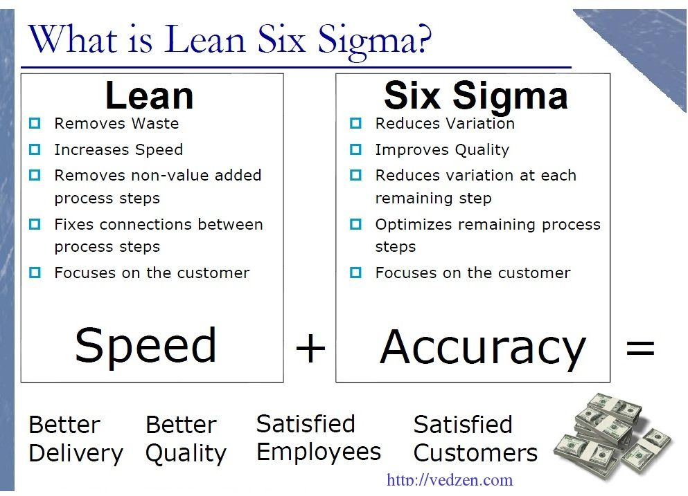 Six Sigma Tools Lean Six Sigma Six Sigma Tools Business Management