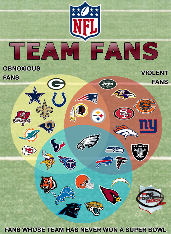afe836a86 NFL FAN BASES  A VENN DIAGRAM