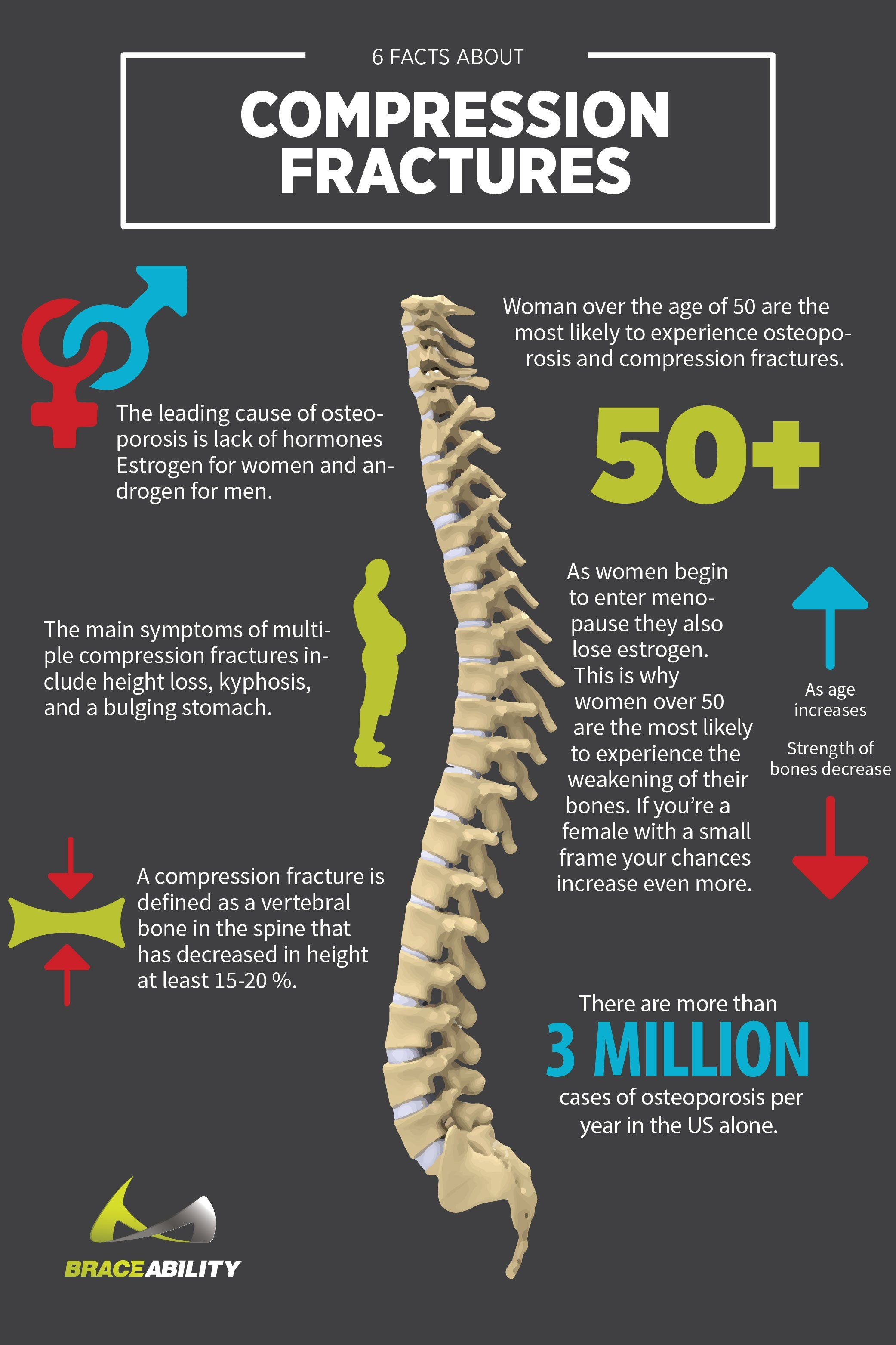 17++ Which type of bone fracture is associated with osteoporosis ideas in 2021