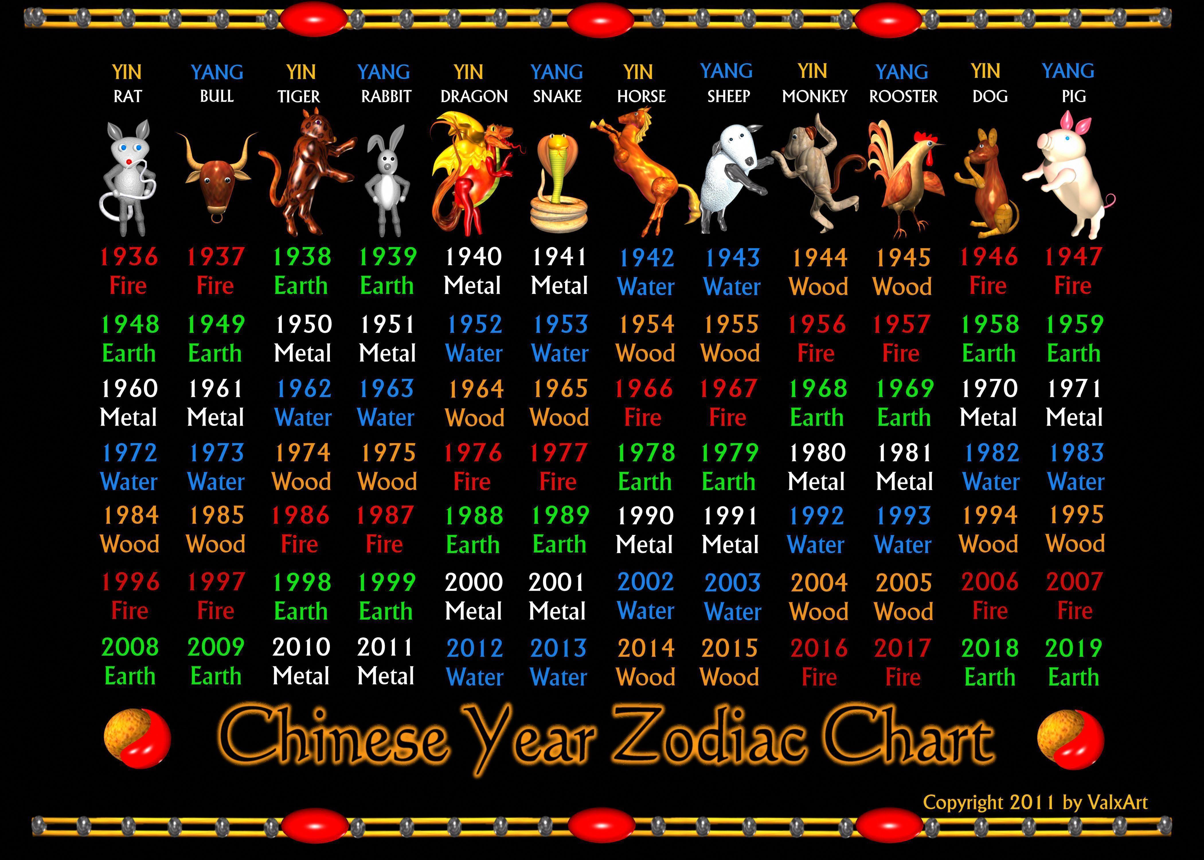 Valxart Chinese Zodiac Poster 1936 To 2019 Zazzle Com Zodiac Years Zodiac Poster Element Chart