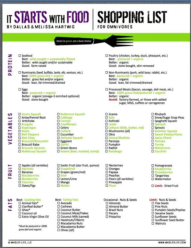 Shopping List  Healthy Food    Intuitive Eating Paleo